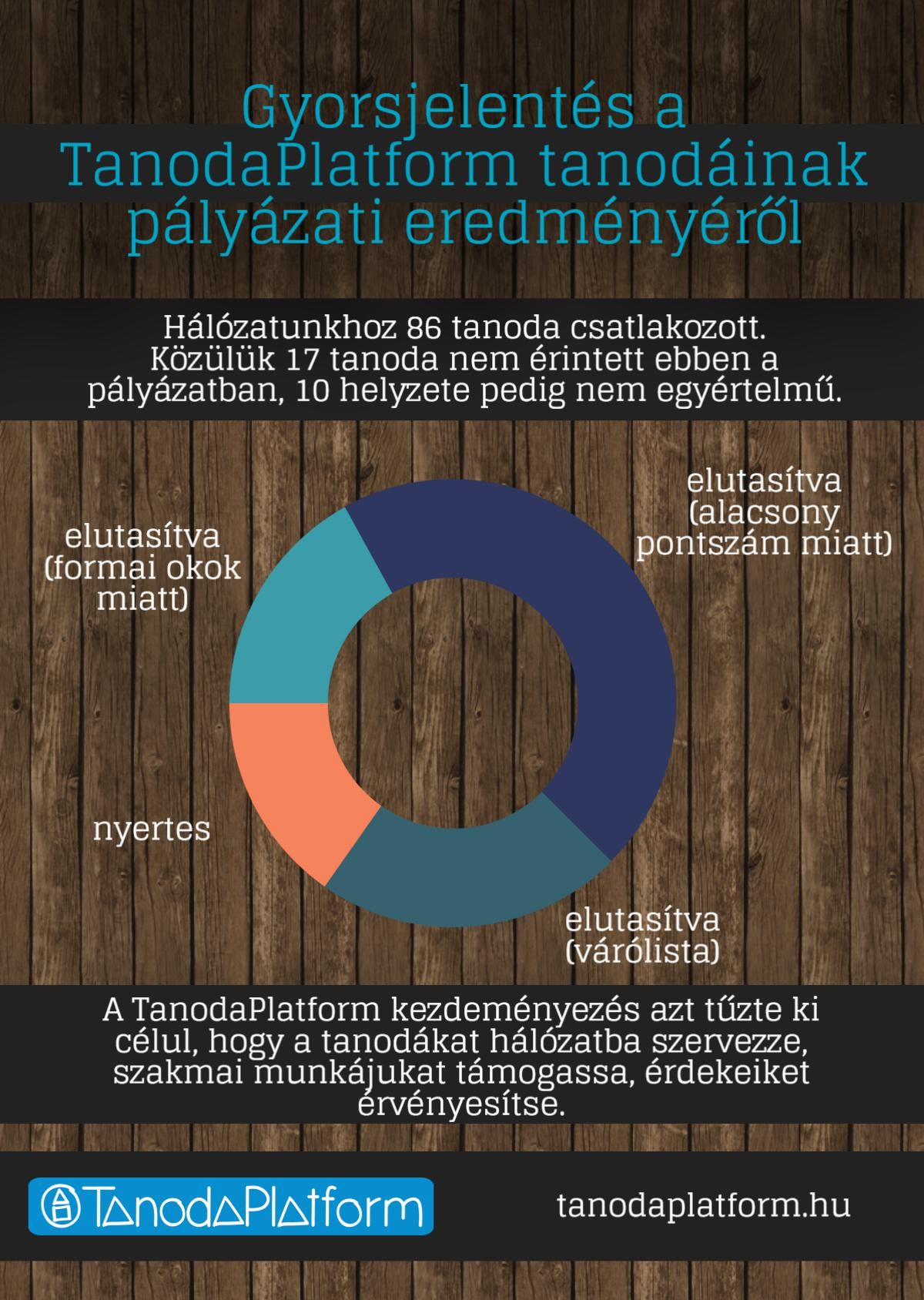 tanodapalyazat_eredmenyek1